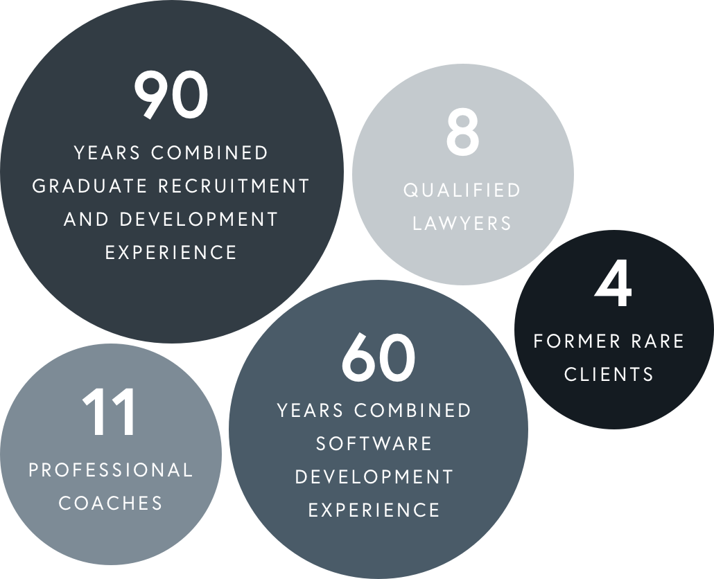 90 years combined graduate recruitment and development experience